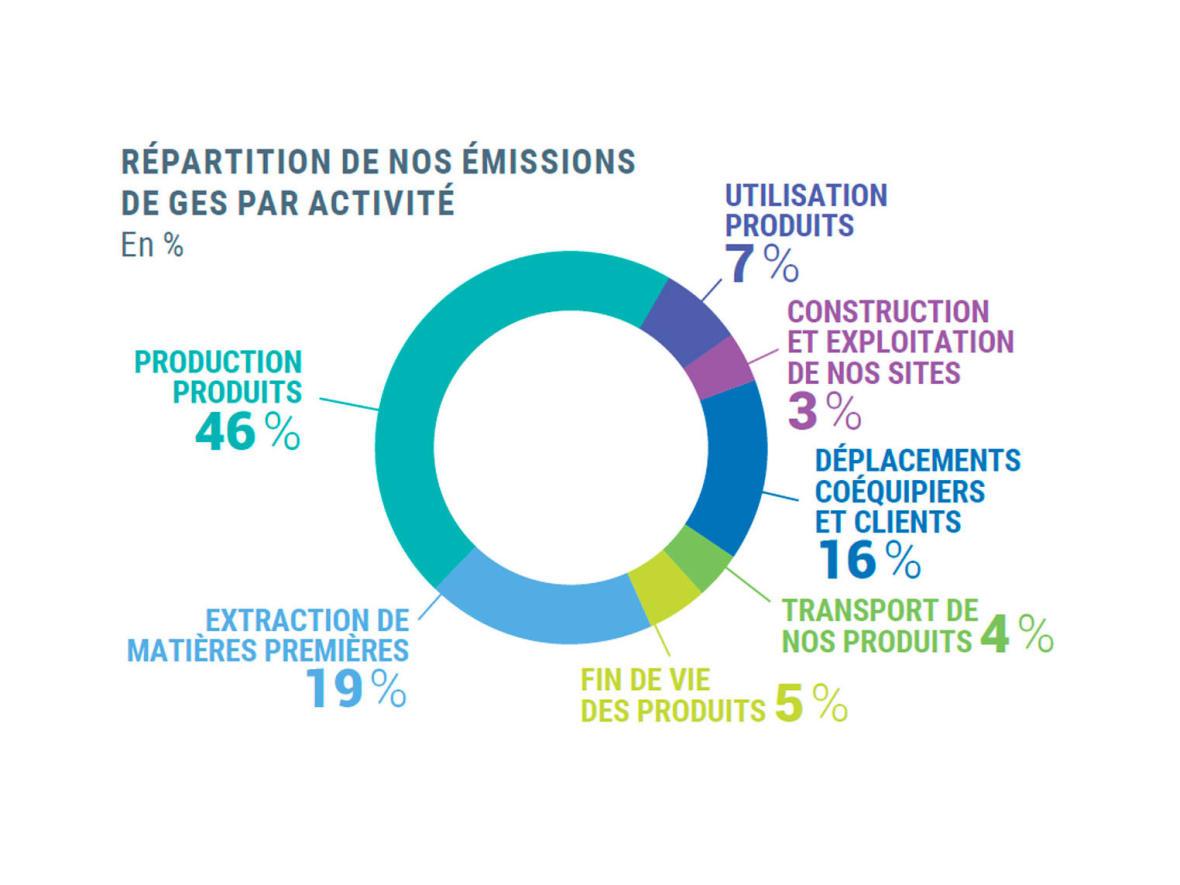 NOTRE ENGAGEMENT POUR RÉPONDRE À L'ENJEU CLIMATIQUE
