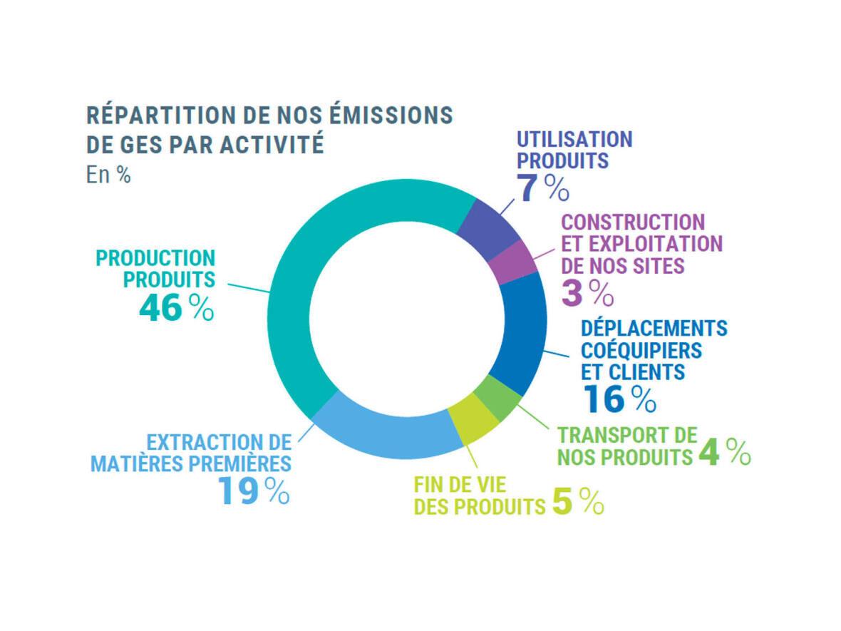 Sostenibilità Decathlon - L'impegno a favore del Clima