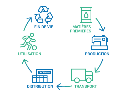 ciclo di vita di un prodotto decathlon