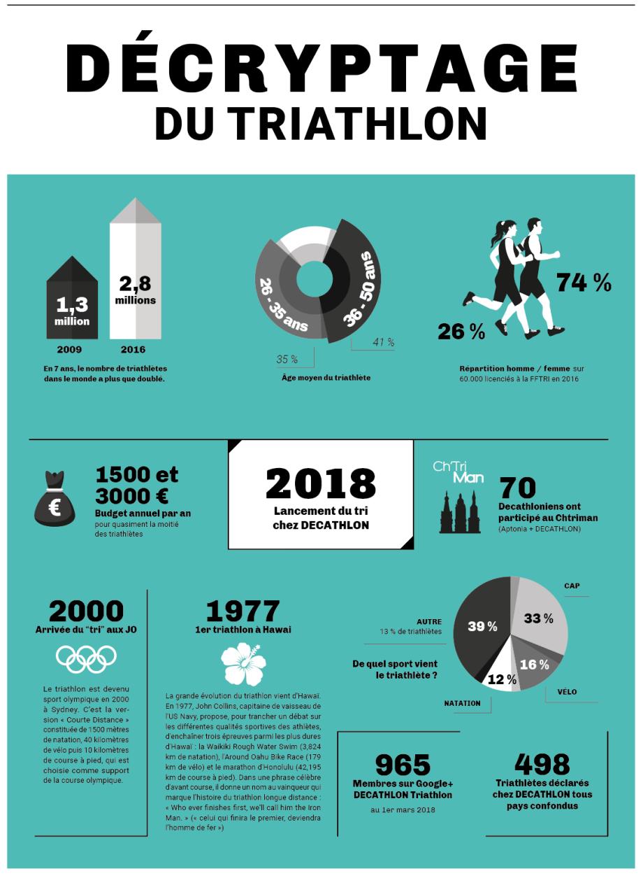 decryptage-triathlon-aptonia