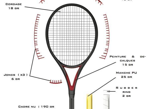 La raquette de tennis, poids, inertie, composition, équilibre, on vous dit tout.