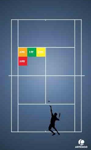 Exercices Tennis : le service