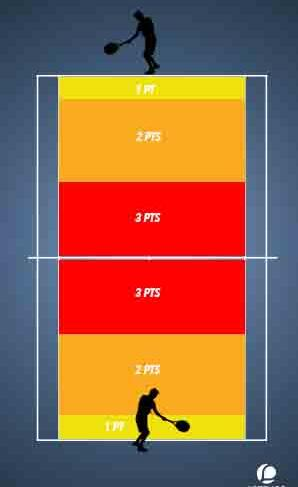 Tactique Tennis : le jeu offensif.