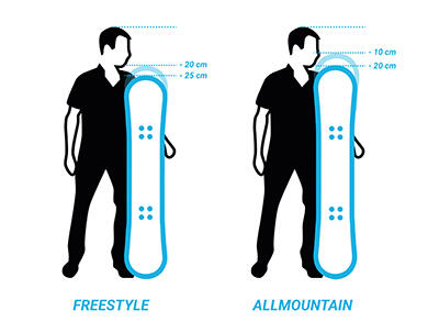 Snowboard Wedze