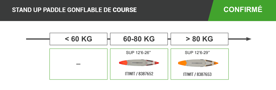 stand up paddle gonflable itiwit decathlon course confirme