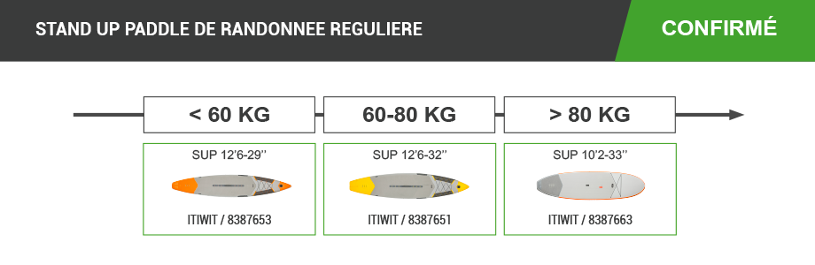 stand up paddle gonflable et rigide de randonnee reguliere confirme itiwit decathlon