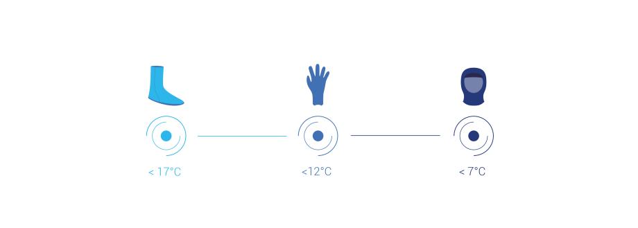 sélecteur gants et chaussons néoprène surf