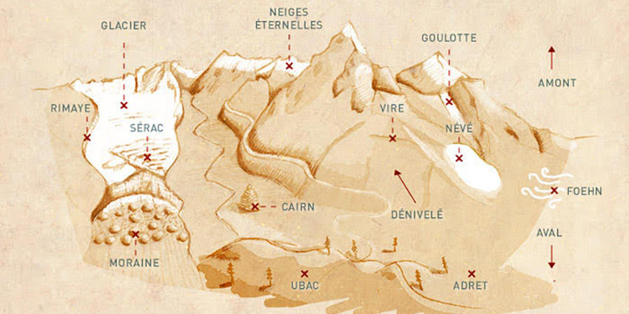 Mountain walking: a glossary of terms you should know