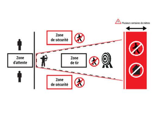 securite_tir-arco-les_conseils