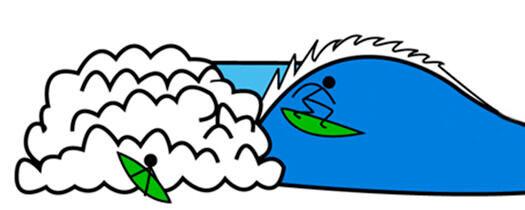 Les règles de priorités en surf et bodyboard