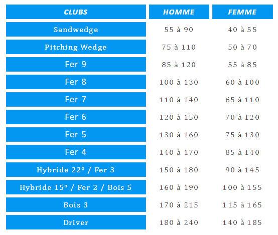 quel club choisir pour quelle distance - decathlon inesis