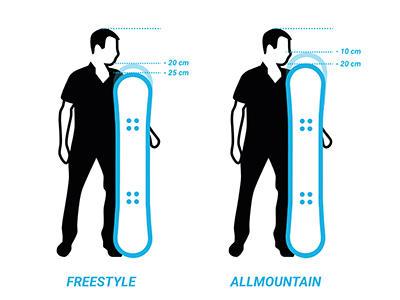 Hoe kies ik een snowboard?