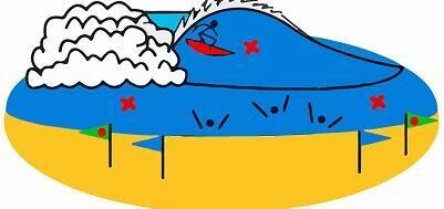 voorrangsregel_surf_zwemzones