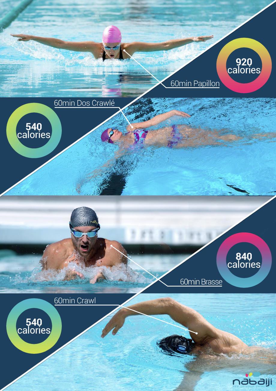perdre du poids et s 39 affiner par la natation decathlon conseils. Black Bedroom Furniture Sets. Home Design Ideas