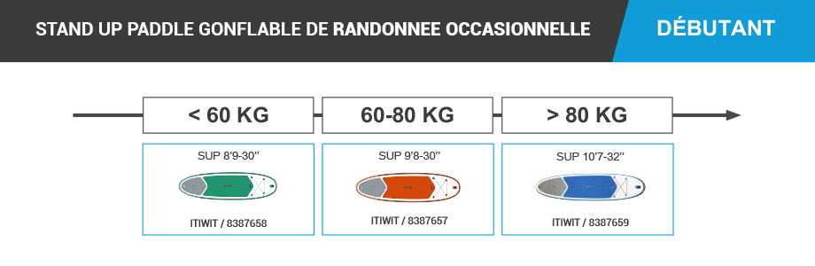 stand_up_paddle_itiwit_decathlon_randonnee_occasionnelle_debutant