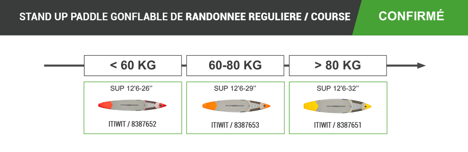 stand_up_paddle_gonflable_itiwit_decathlon_randonnee_course_confirme
