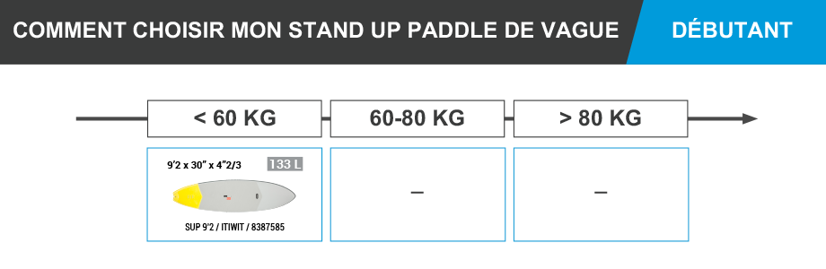 stand_up_paddle_itiwit_decathlon_vagues_debutant