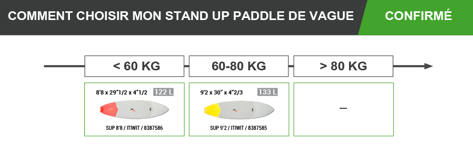 stand_up_paddle_itiwit_decathlon_vagues_confirme