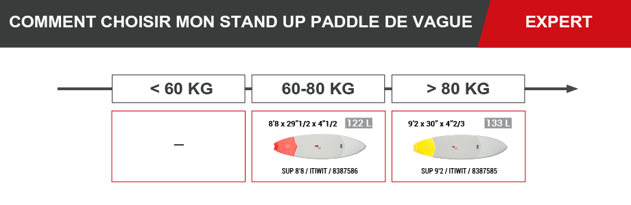 stand_up_paddle_itiwit_decathlon_vagues_expert