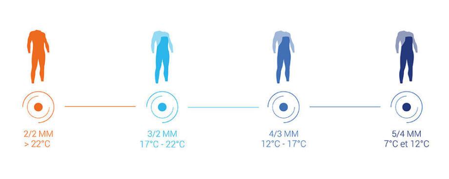 sélecteur de combinaison intégrales néoprène surf et bodyboard