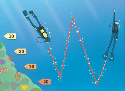 conseils sécurité plongée sous marine dan europe limite profondeurs subea