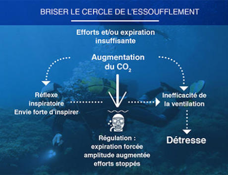 conseil choisir tuba plongée snorkeling prévenir essoufflement subea
