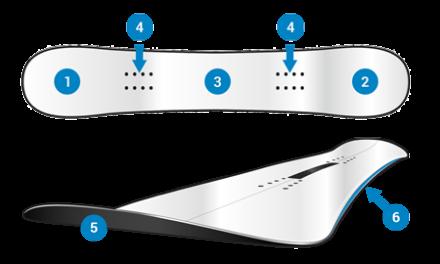 schema snowboard
