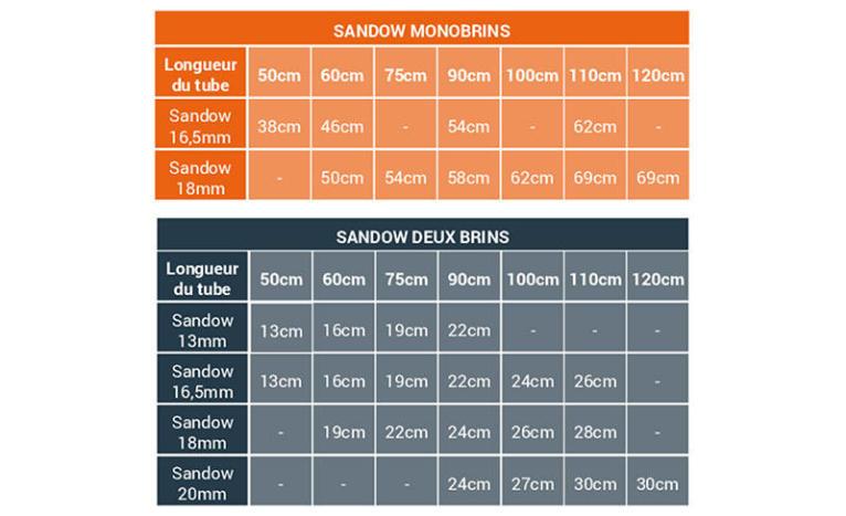 Comprimentos e diâmetros dos elásticos de caça submarina