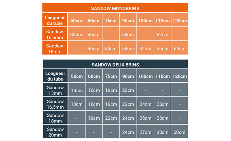 tableau-conversions-sandows-chasse-sous-marine-subea.jpg