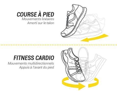 fitness cardio domyos