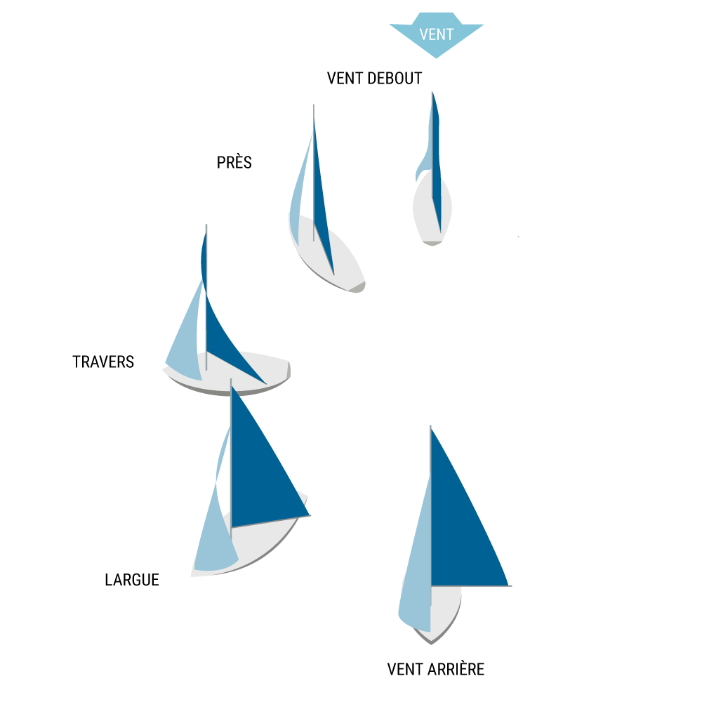The points of sail