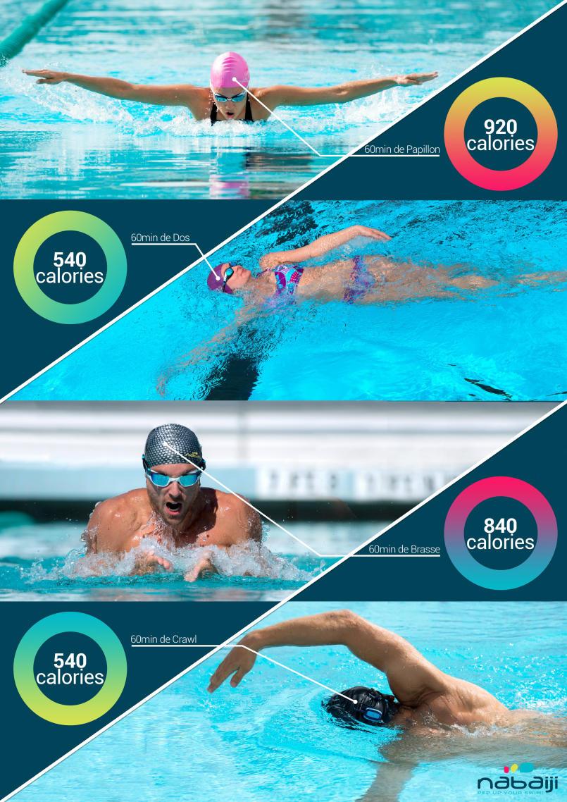calories-par-nage