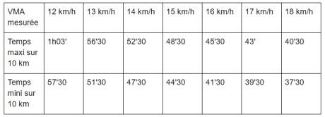 tableau calcul allure sur 10 km à partir vma