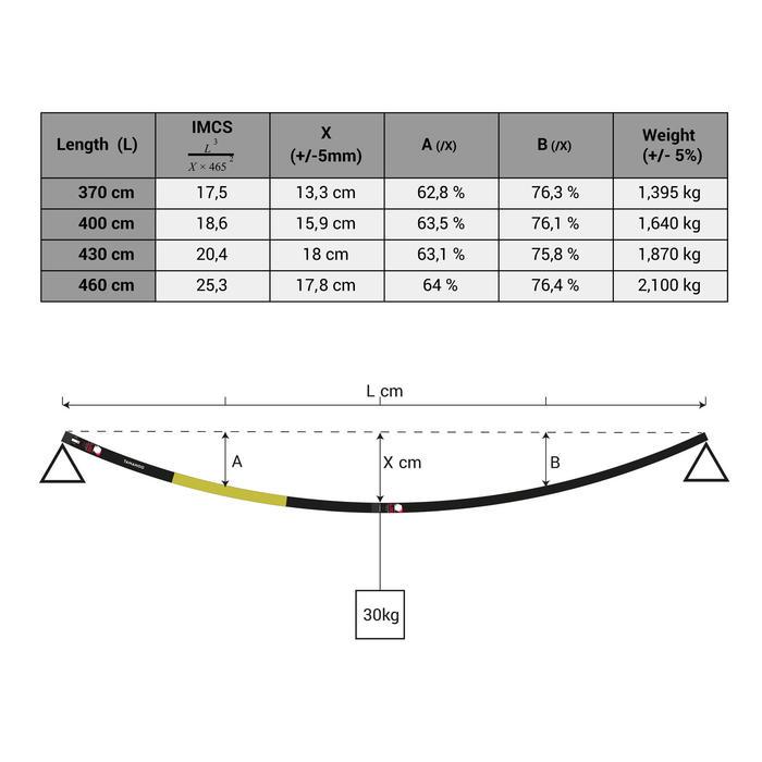 MAT RDM 3.70 CARBONE 80% WINDSURF