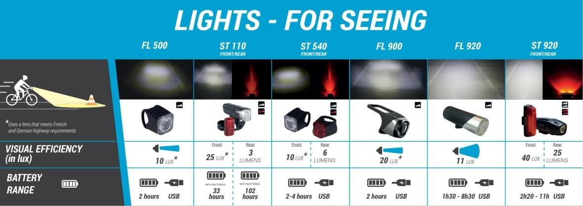 lights to see
