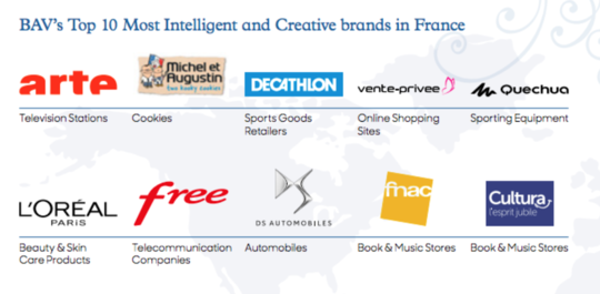 TOP 10 most intelligent and creative brands in France