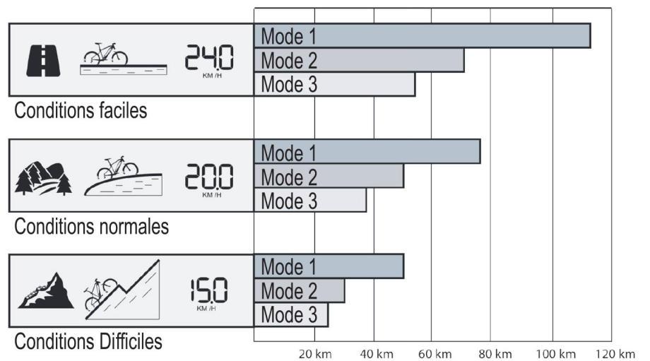 MTB ROCKRIDER e-ST 500 - Consiglio autonomia