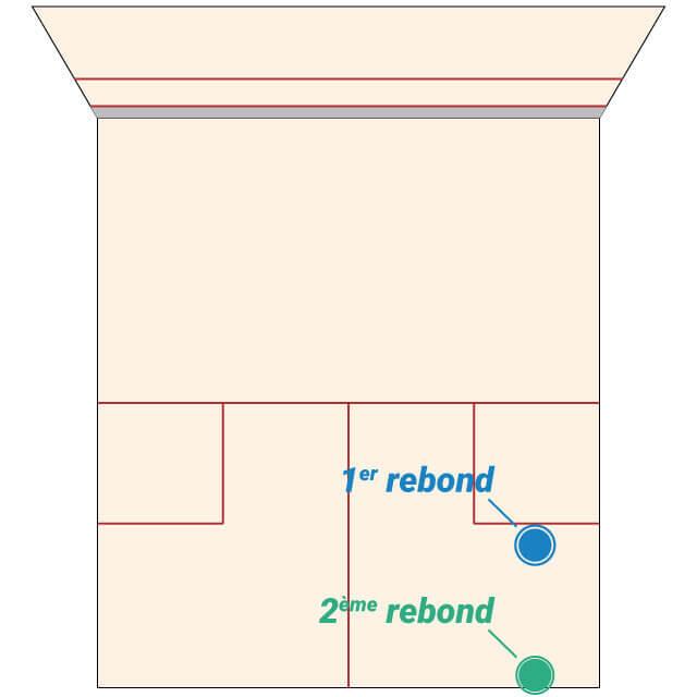 La longueur de balle au squash