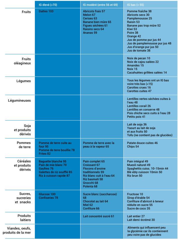 Tableau index glycémique