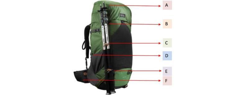登山裝備打包技巧