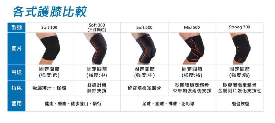 如何選擇護膝