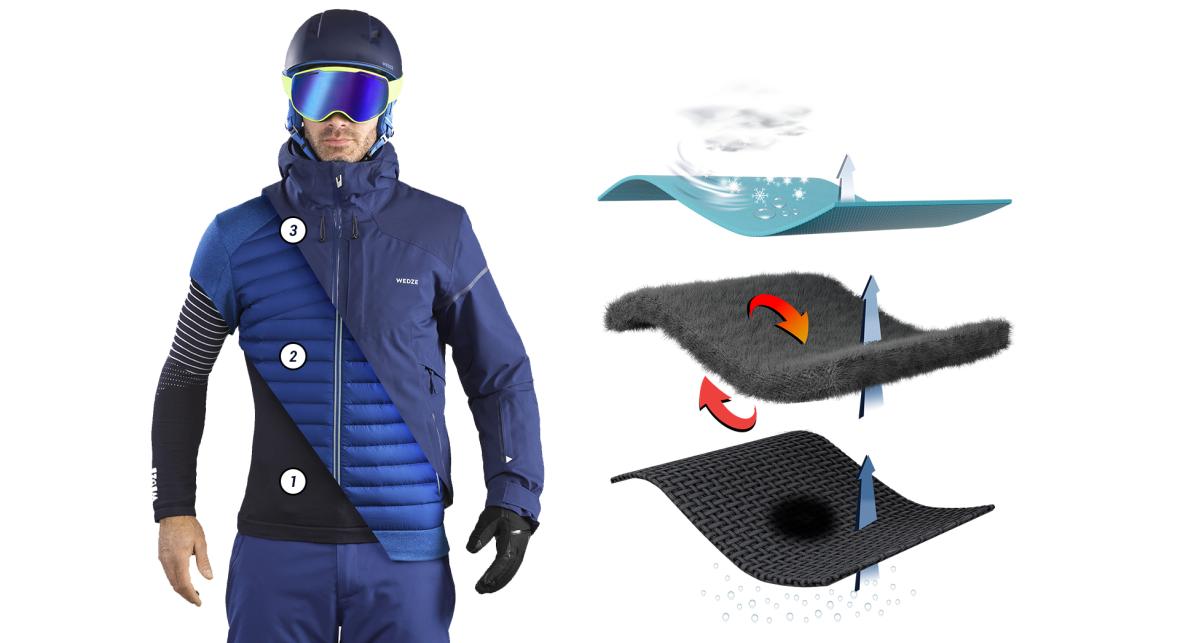 Comment bien s'habiller pour aller skier ?