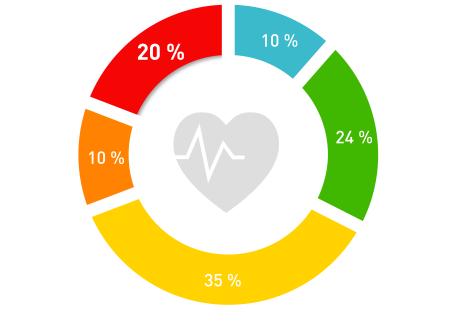 zones cardio