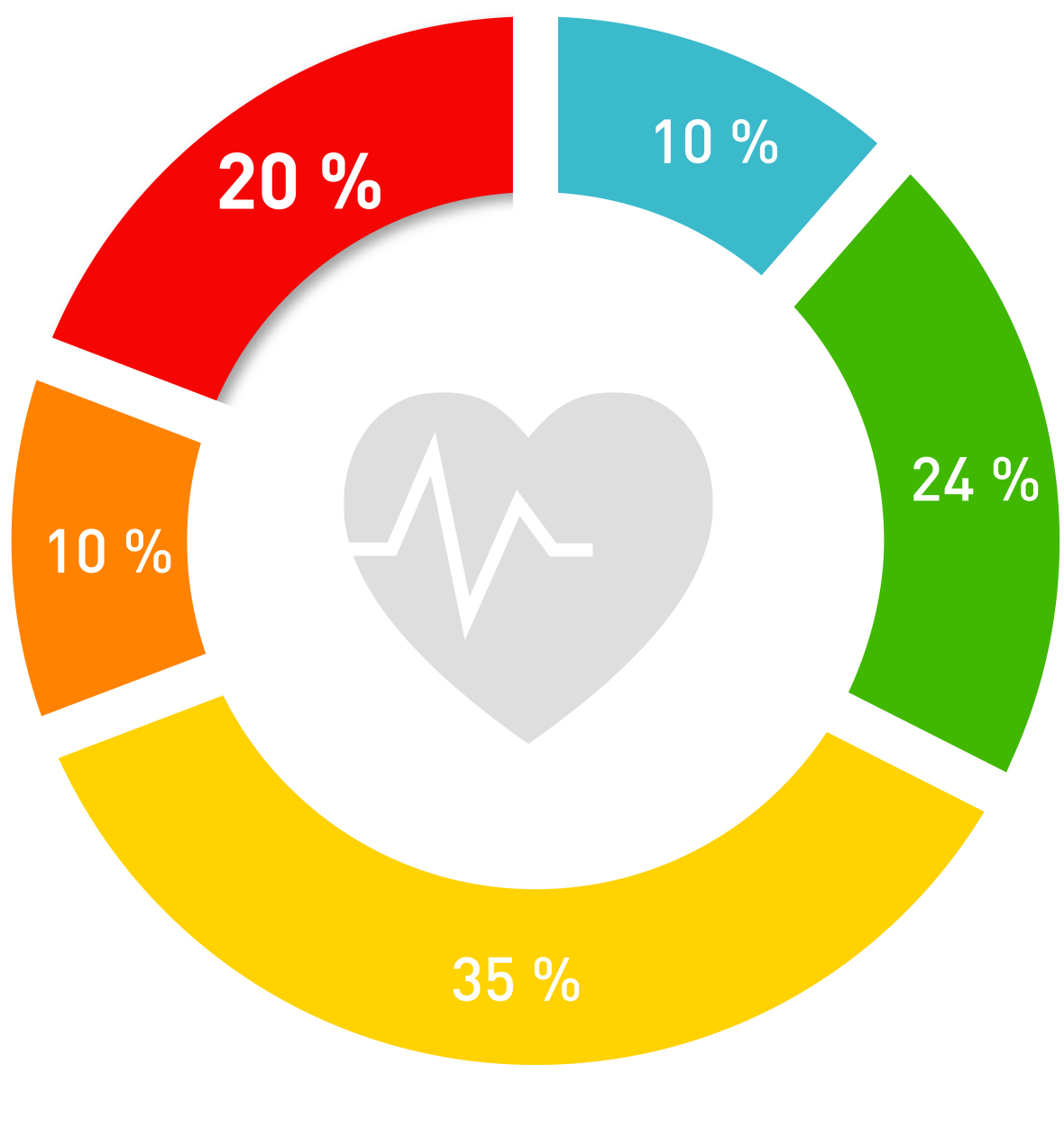 What do the coloured heart rate zones mean?