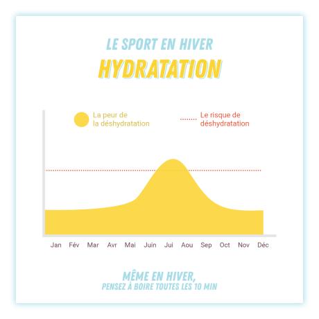 sport hydratation