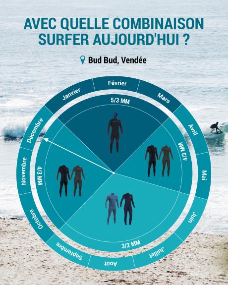 quelle combinaison de surf choisir pour la vendée