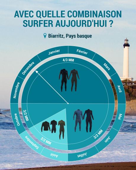 quelle combinaison de surf choisir pour biarritz
