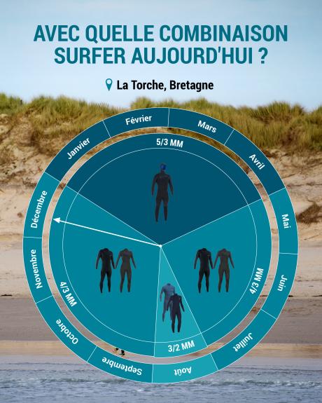 quelle combinaison de surf choisir pour surfer en bretagne