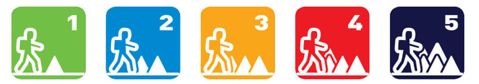 Discover the different path types to hike at your level !