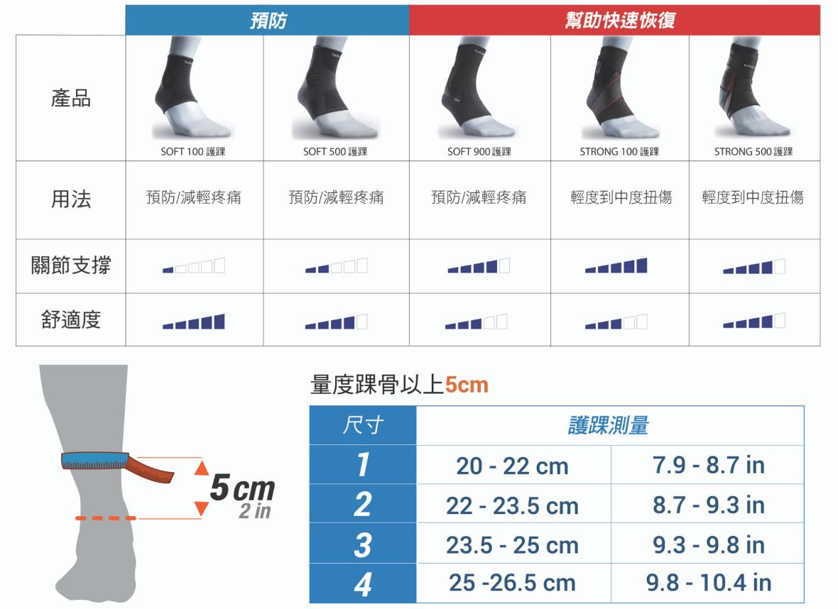 knee comparison chart